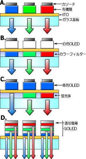 有機ELディスプレイ - サイエンス・グラフィックス株式会社